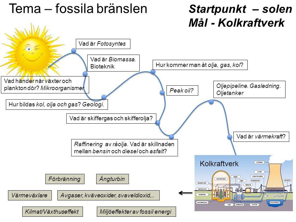 Tema – fossila bränslen Startpunkt – solen Mål - Kolkraftverk Vad händer när växter och plankton dör? Mikroorganismer Vad är Fotosyntes Vad är Biomass