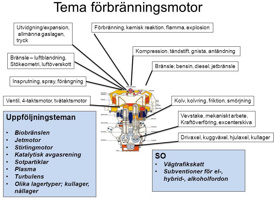Bränsle; bensin, diesel, jetbränsle Insprutning, spray, förångning Bränsle – luftblandning, Stökeometri, luftöverskott Kompression, tändstift, gnista,