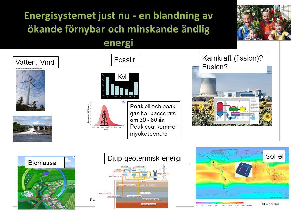 Sol-el Kärnkraft (fission)? Fusion? Vatten, Vind Biomassa Energisystemet just nu - en blandning av ökande förnybar och minskande ändlig energi Peak oi
