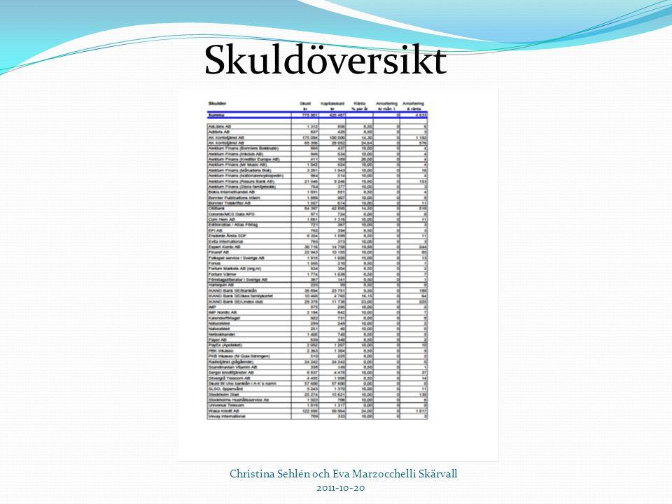 Christina Sehlén och Eva Marzocchelli Skärvall 2011-10-20 Skuldöversikt