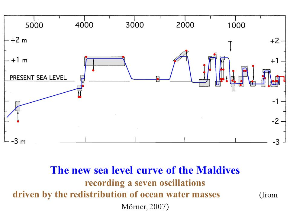 The new sea level curve of the Maldives recording a seven oscillations driven by the redistribution of ocean water masses (from Mörner, 2007)