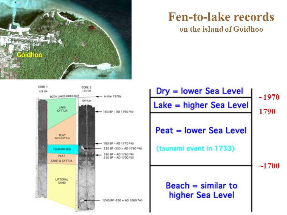 Fen-to-lake records on the island of Goidhoo ~1970 1790 ~1700