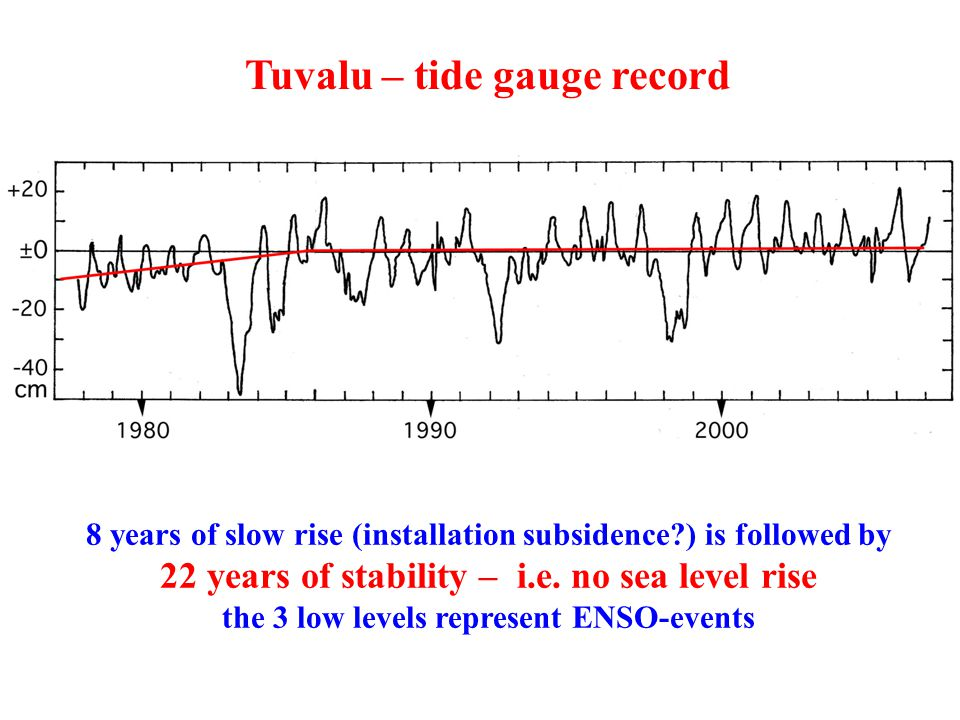 Tuvalu – tide gauge record 8 years of slow rise (installation subsidence?) is followed by 22 years of stability – i.e. no sea level rise the 3 low lev