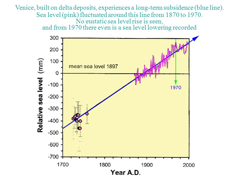 Venice, built on delta deposits, experiences a long-term subsidence (blue line). Sea level (pink) fluctuated around this line from 1870 to 1970. No eu