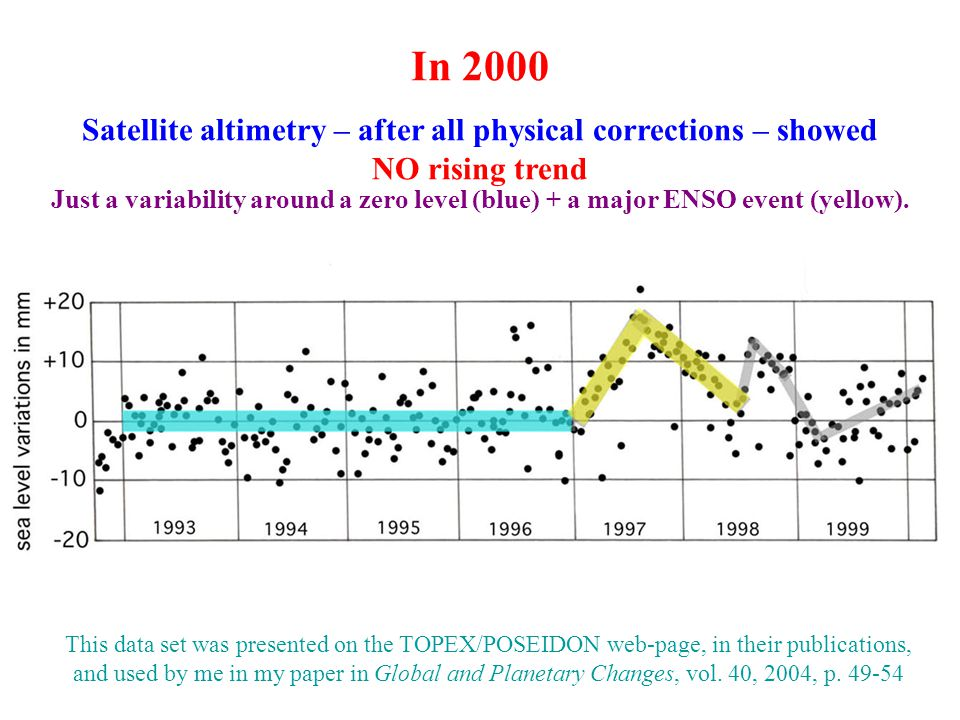 In 2000 Satellite altimetry – after all physical corrections – showed NO rising trend Just a variability around a zero level (blue) + a major ENSO eve