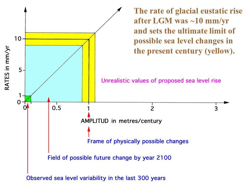 COMPARE: Mörner, 1991 ~0.0 Mörner, 1996 <+10 cm INQUA, 2000 +10 ±10 cm Mörner, 2004 +5 ±15 cm Mörner, 2010 +5–7 ±10 cm IPCC is coming down with time !