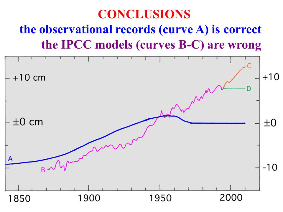 CONCLUSIONS the observational records (curve A) is correct the IPCC models (curves B-C) are wrong