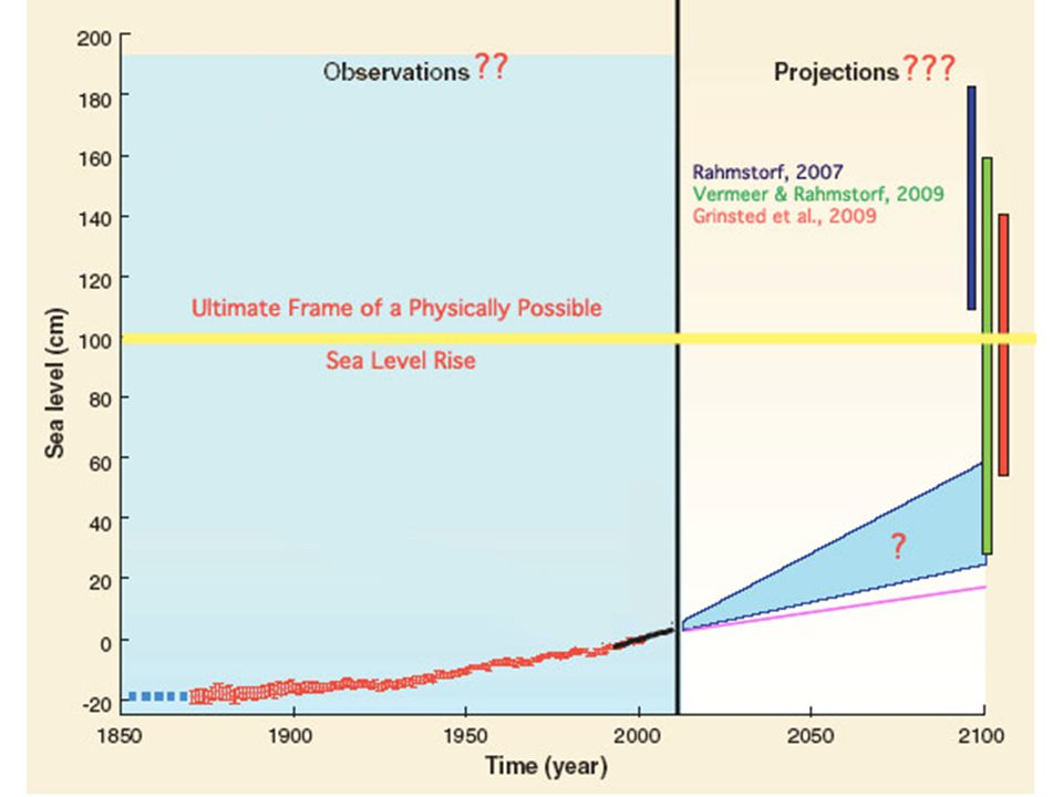 2. Thermal Expansion