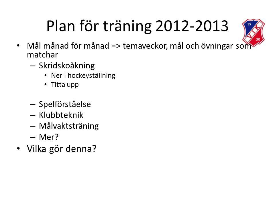 Plan för träning 2012-2013 • Mål månad för månad => temaveckor, mål och övningar som matchar – Skridskoåkning • Ner i hockeyställning • Titta upp – Spelförståelse – Klubbteknik – Målvaktsträning – Mer.