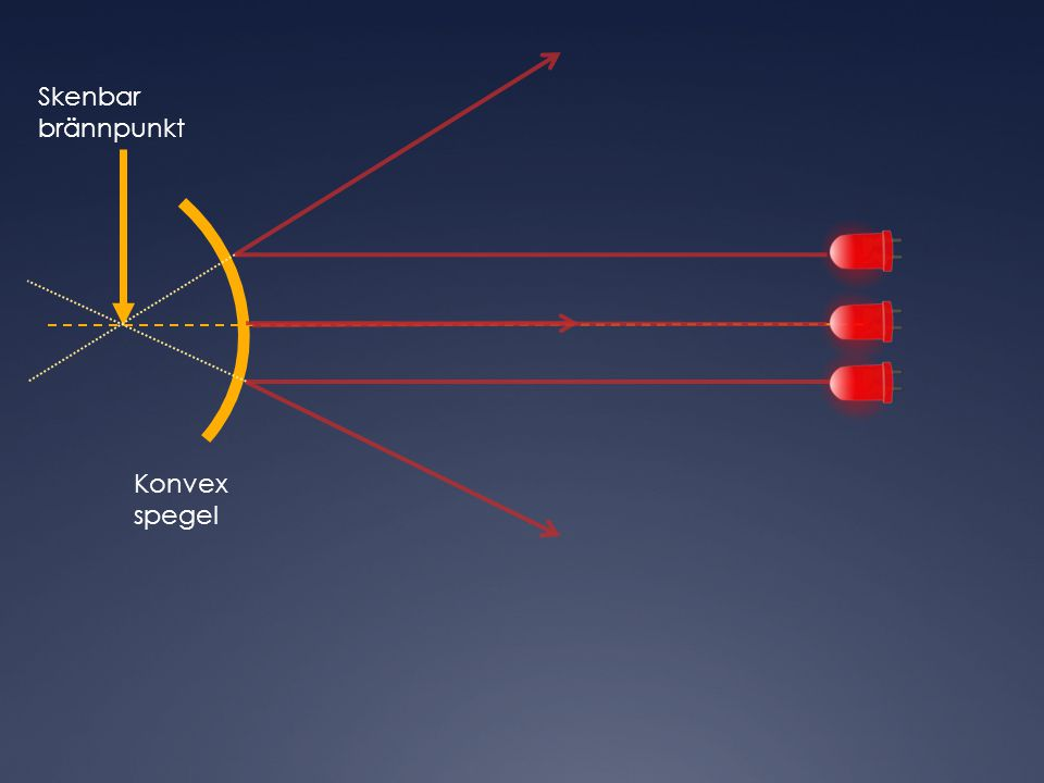 Konvex spegel Skenbar brännpunkt