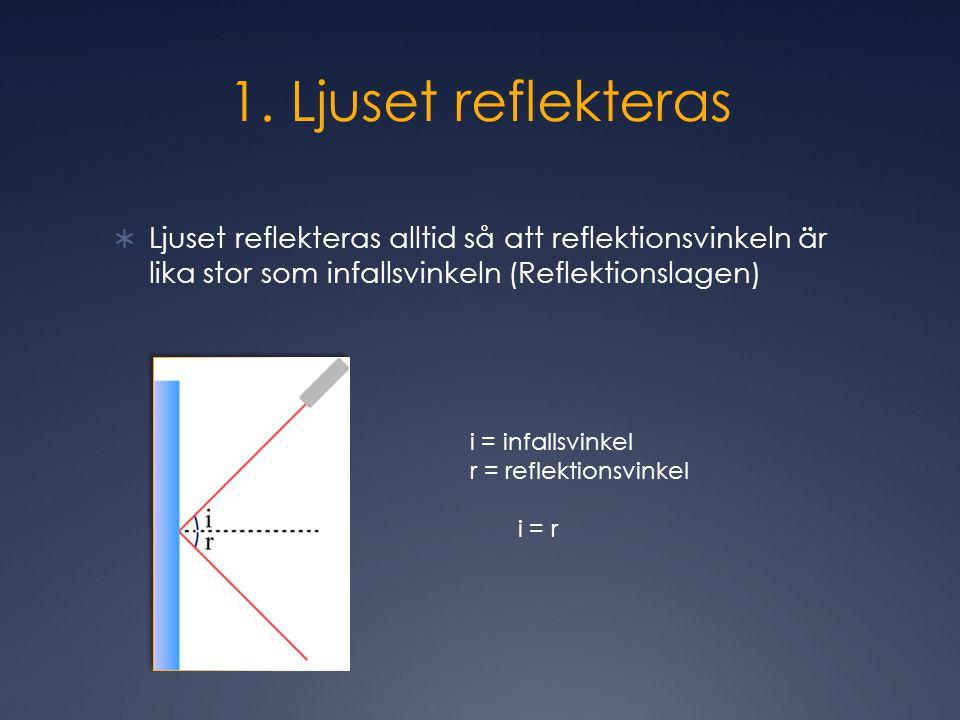 1. Ljuset reflekteras  Ljuset reflekteras alltid så att reflektionsvinkeln är lika stor som infallsvinkeln (Reflektionslagen) i = infallsvinkel r = r