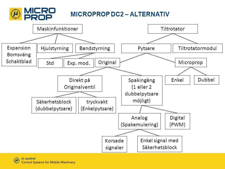 MICROPROP DC2 – ALTERNATIV MaskinfunktionerTiltrotator HjulstyrningBandstyrning Expansion Bomsväng Schaktblad Pytsare Tiltrotatormodul OriginalMicropr