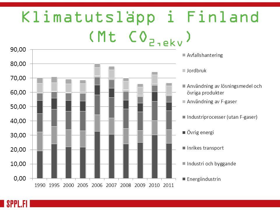 Klimatutsläpp i Finland (Mt CO 2,ekv )