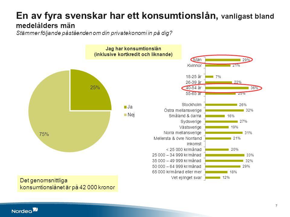 En av fyra svenskar har ett konsumtionslån, vanligast bland medelålders män Stämmer följande påståenden om din privatekonomi in på dig.
