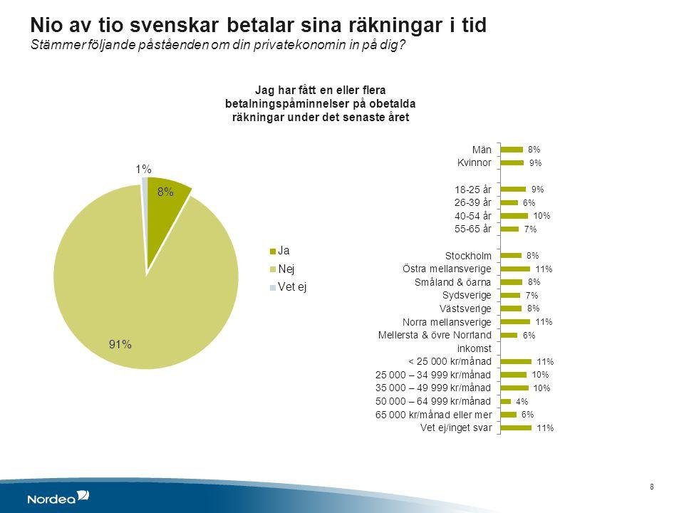 Nio av tio svenskar betalar sina räkningar i tid Stämmer följande påståenden om din privatekonomin in på dig.