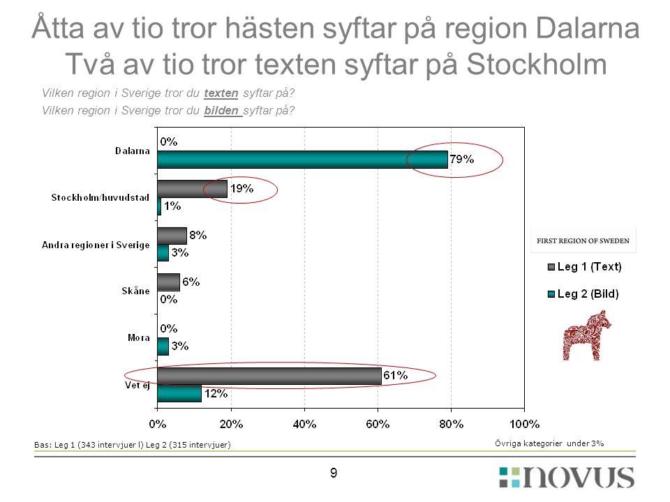 Åtta av tio tror hästen syftar på region Dalarna Två av tio tror texten syftar på Stockholm Vilken region i Sverige tror du texten syftar på.