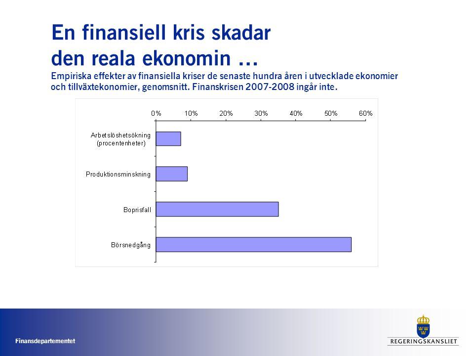 Finansdepartementet En finansiell kris skadar den reala ekonomin … Empiriska effekter av finansiella kriser de senaste hundra åren i utvecklade ekonomier och tillväxtekonomier, genomsnitt.