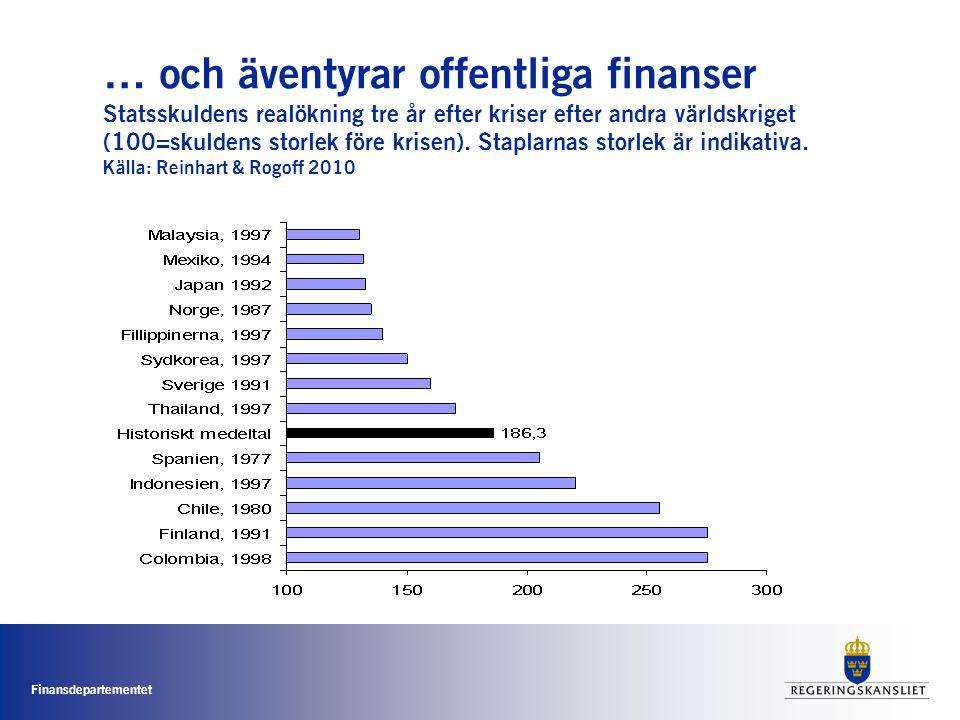 Finansdepartementet … och äventyrar offentliga finanser Statsskuldens realökning tre år efter kriser efter andra världskriget (100=skuldens storlek före krisen).