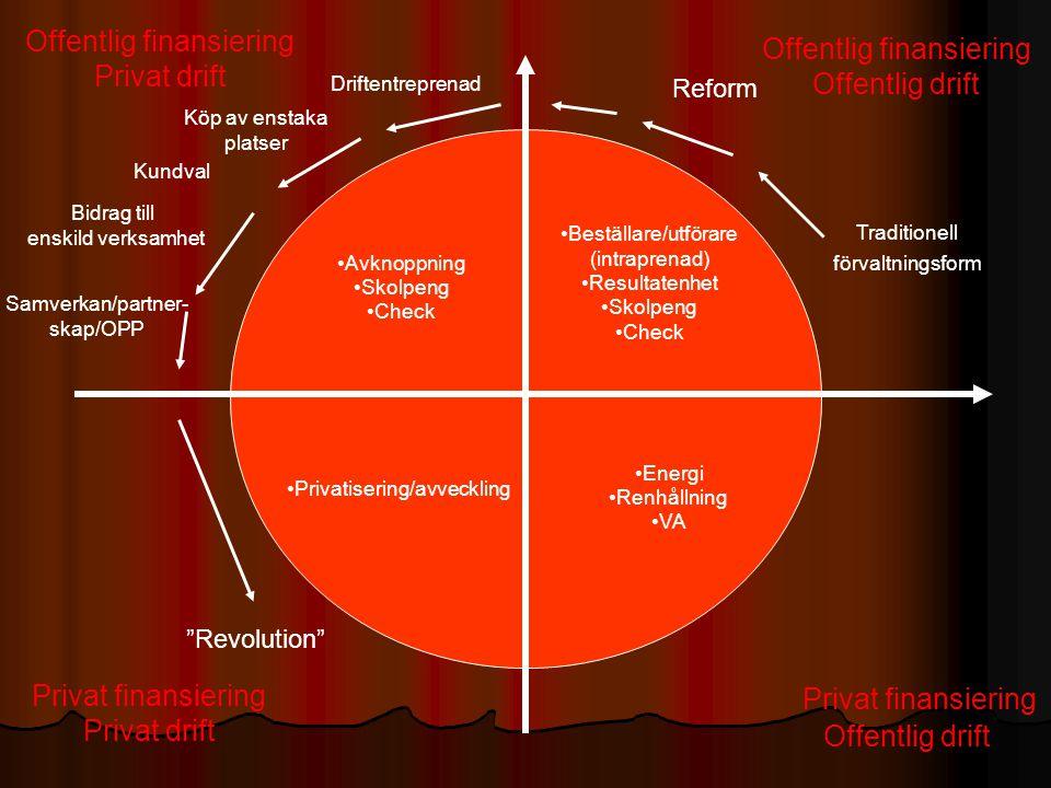 •Avknoppning •Skolpeng •Check •Privatisering/avveckling •Beställare/utförare (intraprenad) •Resultatenhet •Skolpeng •Check •Energi •Renhållning •VA Dr