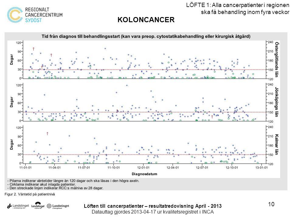 10 LÖFTE 1: Alla cancerpatienter i regionen ska få behandling inom fyra veckor KOLONCANCER Löften till cancerpatienter – resultatredovisning April - 2