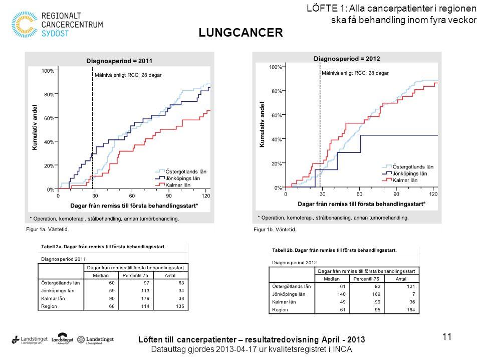 11 LÖFTE 1: Alla cancerpatienter i regionen ska få behandling inom fyra veckor LUNGCANCER Löften till cancerpatienter – resultatredovisning April - 20