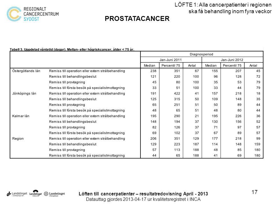 17 LÖFTE 1: Alla cancerpatienter i regionen ska få behandling inom fyra veckor PROSTATACANCER Löften till cancerpatienter – resultatredovisning April