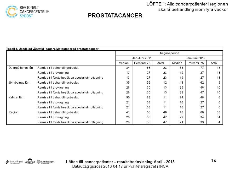 19 LÖFTE 1: Alla cancerpatienter i regionen ska få behandling inom fyra veckor PROSTATACANCER Löften till cancerpatienter – resultatredovisning April