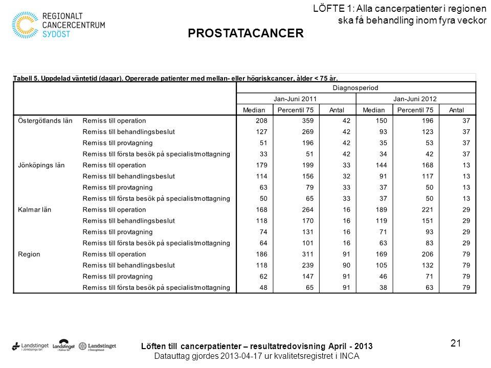 21 LÖFTE 1: Alla cancerpatienter i regionen ska få behandling inom fyra veckor PROSTATACANCER Löften till cancerpatienter – resultatredovisning April