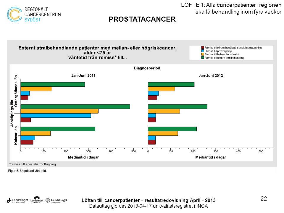 22 LÖFTE 1: Alla cancerpatienter i regionen ska få behandling inom fyra veckor PROSTATACANCER Löften till cancerpatienter – resultatredovisning April