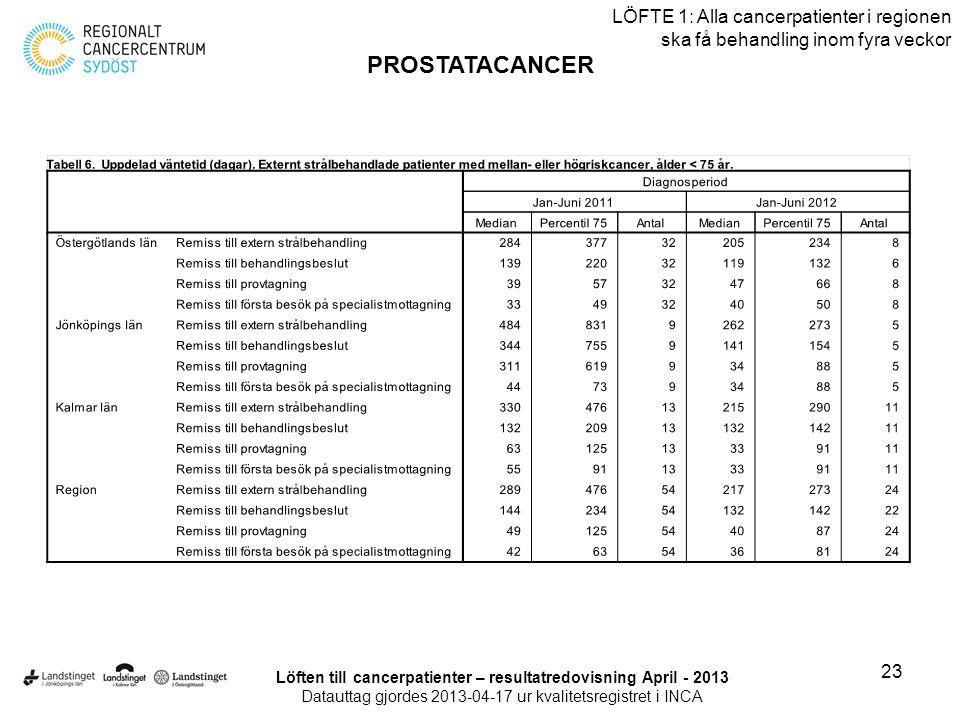 23 LÖFTE 1: Alla cancerpatienter i regionen ska få behandling inom fyra veckor PROSTATACANCER Löften till cancerpatienter – resultatredovisning April