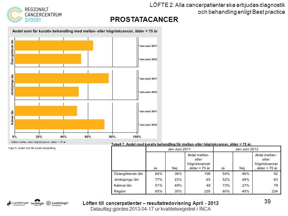 39 LÖFTE 2: Alla cancerpatienter ska erbjudas diagnostik och behandling enligt Best practice PROSTATACANCER Löften till cancerpatienter – resultatredo