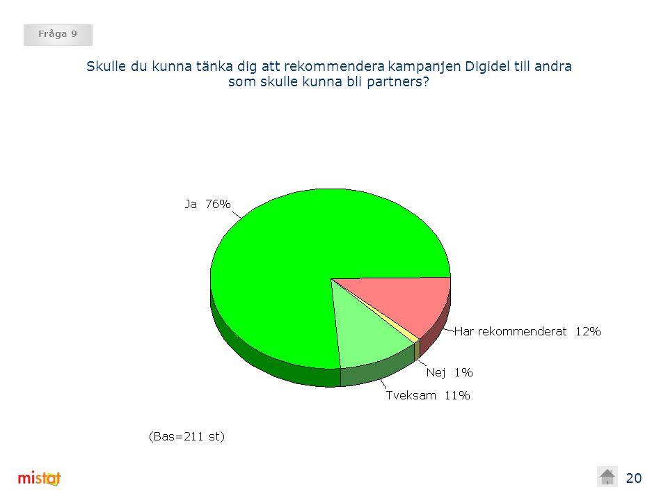 21 Fråga 8 Skulle du kunna tänka dig att rekommendera kampanjen Digidel till andra som skulle kunna bli partners.
