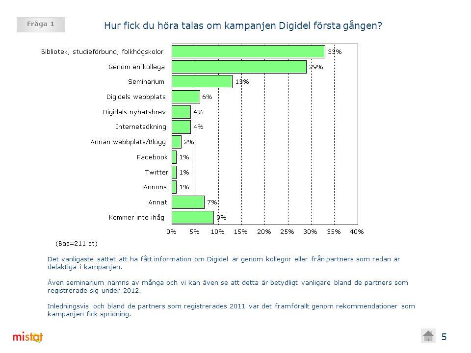 6 Fråga 1 Registrerad som Partner Typ av Partner Totalt 20112012BibliotekIdeell organisa tion Studie- förbund Annat Antal svar 21195116 263335 Genom bibliotek, studieförbund, folkhögskolor eller annan partner 33%31%35%40%12%42%17% Genom en kollega 29%36%23%32%19%18%37% Seminarium 13%8%17%13%12%24%6% Digidels webbplats 6%4%7%4% 3%14% Digidels nyhetsbrev 4%3%5%2%12%3%9% Internetsökning 4% 3% 15%0%3% Annan webbplats/Blogg 2% 0%3% Facebook 1%0%3%1%4%0%3% Twitter 1%0%3%2%4%0% Annons 0% 1%0% 3% Annat 7%9%5%4%15%3%14% Kommer inte ihåg 9%8%10%12%8%6% Hur fick du höra talas om kampanjen Digidel första gången?