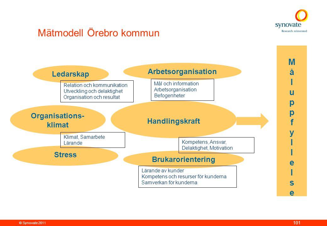© Synovate 2011 101 Mätmodell Örebro kommun Brukarorientering Organisations- klimat Handlingskraft MåluppfyllelseMåluppfyllelse Ledarskap Arbetsorgani