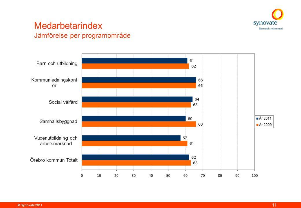 © Synovate 2011 11 Medarbetarindex Jämförelse per programområde