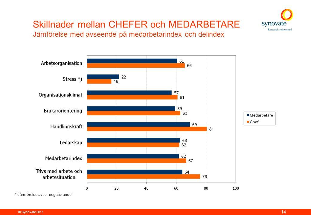 © Synovate 2011 14 Skillnader mellan CHEFER och MEDARBETARE Jämförelse med avseende på medarbetarindex och delindex * Jämförelse avser negativ andel