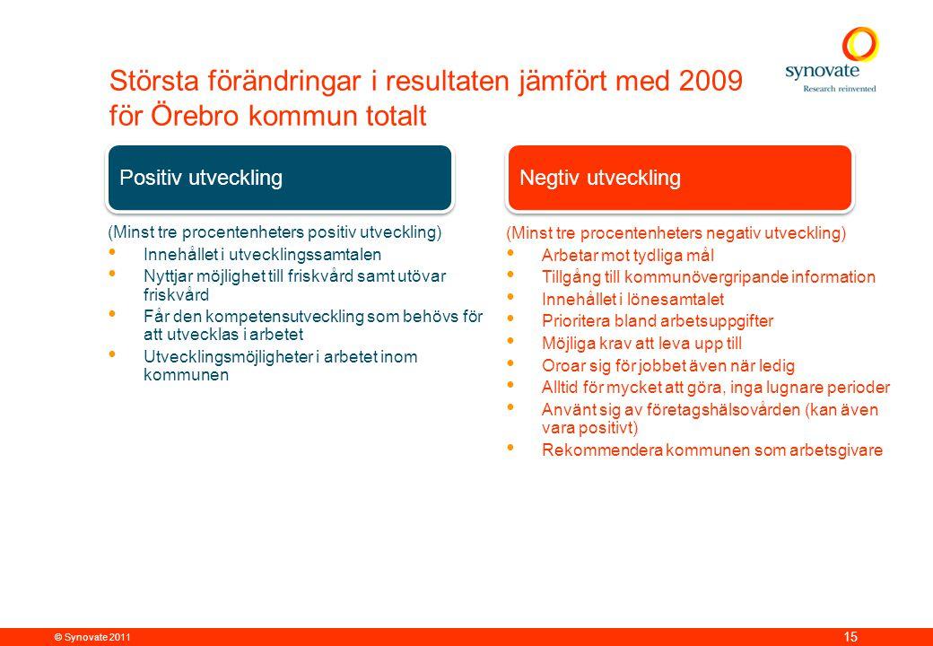 © Synovate 2011 15 (Minst tre procentenheters positiv utveckling) • Innehållet i utvecklingssamtalen • Nyttjar möjlighet till friskvård samt utövar fr