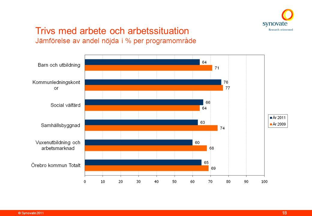 © Synovate 2011 18 Trivs med arbete och arbetssituation Jämförelse av andel nöjda i % per programområde