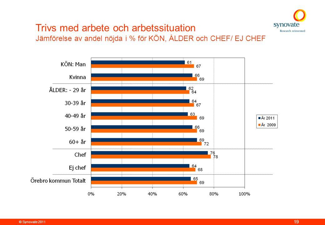 © Synovate 2011 19 Trivs med arbete och arbetssituation Jämförelse av andel nöjda i % för KÖN, ÅLDER och CHEF/ EJ CHEF