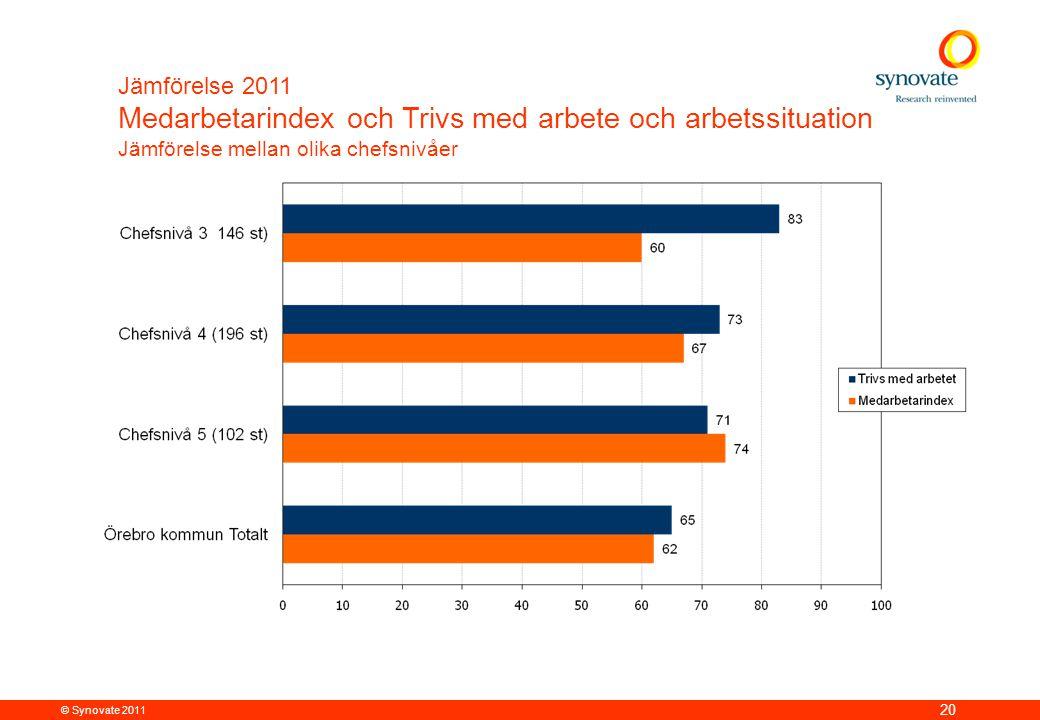 © Synovate 2011 20 Jämförelse 2011 Medarbetarindex och Trivs med arbete och arbetssituation Jämförelse mellan olika chefsnivåer