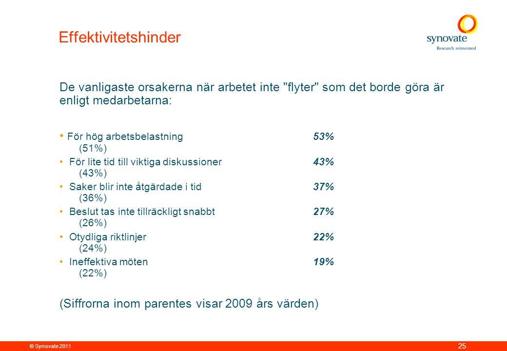 © Synovate 2011 25 Effektivitetshinder De vanligaste orsakerna när arbetet inte