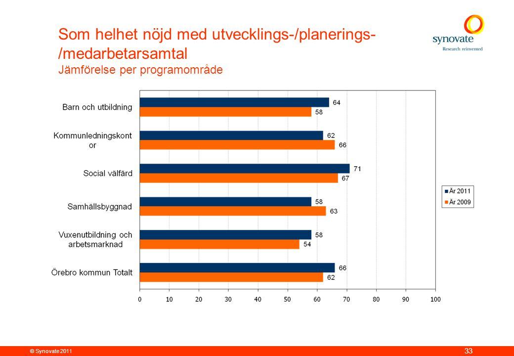 © Synovate 2011 33 Som helhet nöjd med utvecklings-/planerings- /medarbetarsamtal Jämförelse per programområde