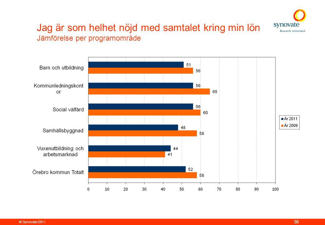 © Synovate 2011 36 Jag är som helhet nöjd med samtalet kring min lön Jämförelse per programområde