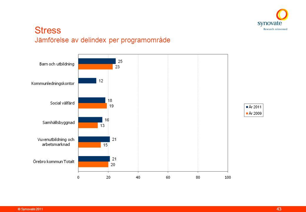 © Synovate 2011 43 Stress Jämförelse av delindex per programområde