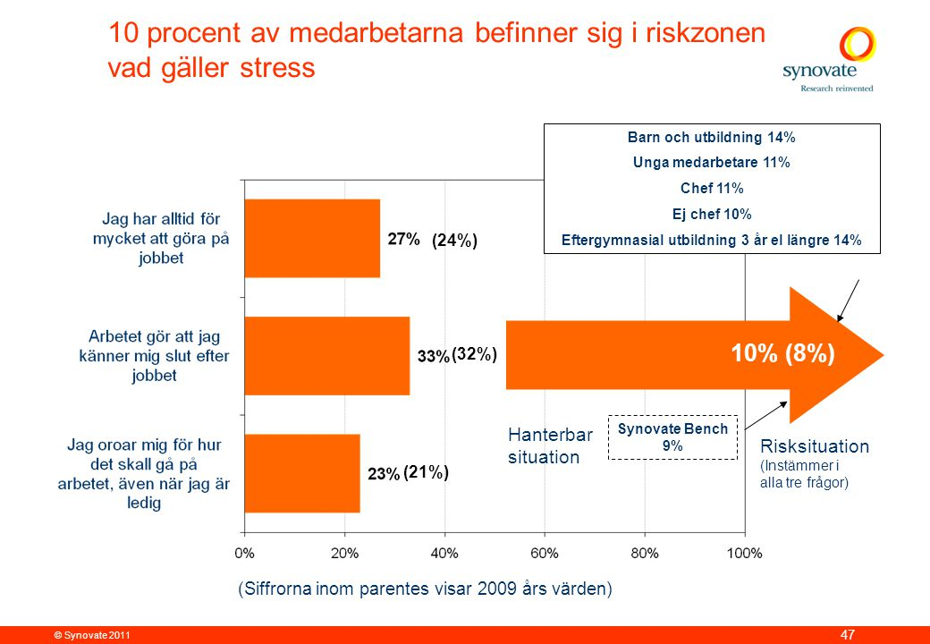 © Synovate 2011 47 10 procent av medarbetarna befinner sig i riskzonen vad gäller stress Risksituation (Instämmer i alla tre frågor) Hanterbar situation 10% (8%) Barn och utbildning 14% Unga medarbetare 11% Chef 11% Ej chef 10% Eftergymnasial utbildning 3 år el längre 14% Synovate Bench 9% (24%) (21%) (32%) (Siffrorna inom parentes visar 2009 års värden)