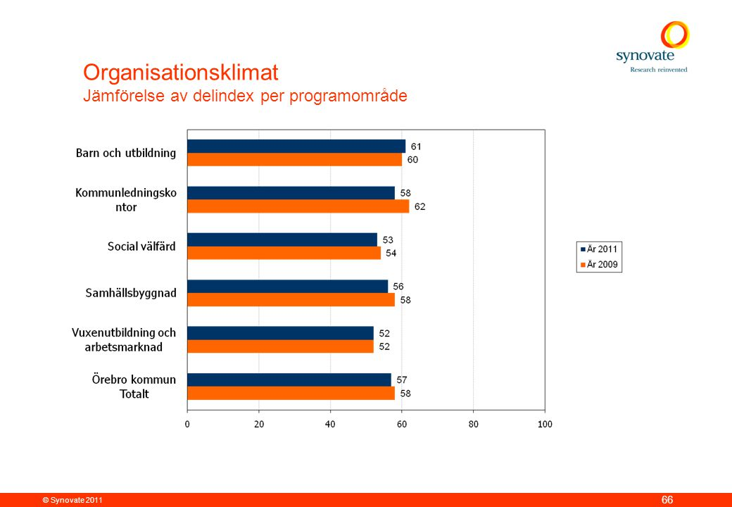 © Synovate 2011 66 Organisationsklimat Jämförelse av delindex per programområde