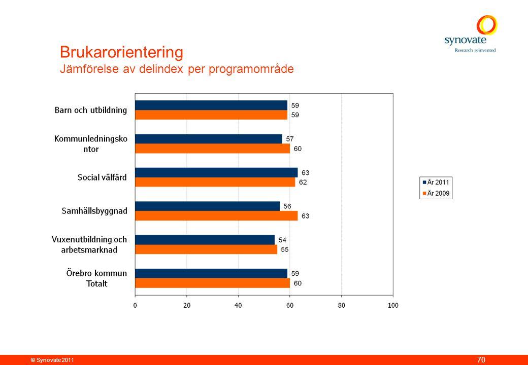 © Synovate 2011 70 Brukarorientering Jämförelse av delindex per programområde
