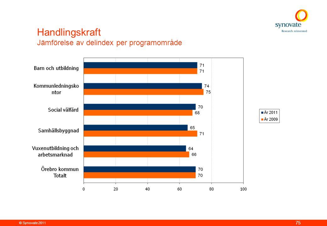 © Synovate 2011 75 Handlingskraft Jämförelse av delindex per programområde