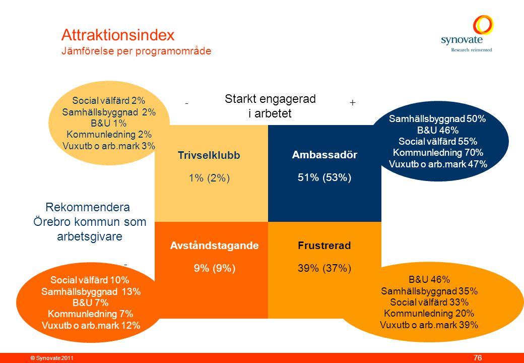 © Synovate 2011 76 - Starkt engagerad i arbetet Rekommendera Örebro kommun som arbetsgivare Ambassadör 51% (53%) Trivselklubb 1% (2%) Avståndstagande 9% (9%) Frustrerad 39% (37%) +- Samhällsbyggnad 50% B&U 46% Social välfärd 55% Kommunledning 70% Vuxutb o arb.mark 47% B&U 46% Samhällsbyggnad 35% Social välfärd 33% Kommunledning 20% Vuxutb o arb.mark 39% Social välfärd 10% Samhällsbyggnad 13% B&U 7% Kommunledning 7% Vuxutb o arb.mark 12% Attraktionsindex Jämförelse per programområde Social välfärd 2% Samhällsbyggnad 2% B&U 1% Kommunledning 2% Vuxutb o arb.mark 3%