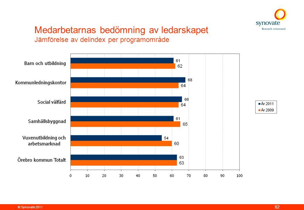 © Synovate 2011 82 Medarbetarnas bedömning av ledarskapet Jämförelse av delindex per programområde